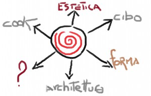 food_schema_frecce design